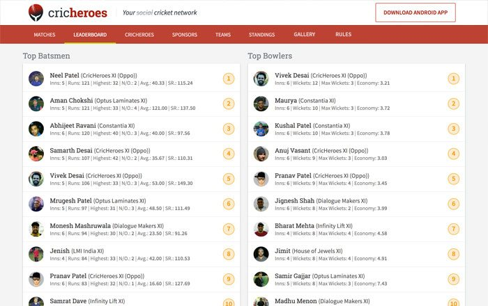 Get Leaderboard of Top Batsmen and Top Bowlers of the tournament.